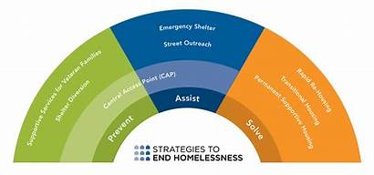 System Care Homeless Homelessness Strategies Hamilton County
