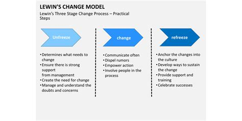critical change management models  evolve  survive