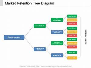Market Retention Tree Diagram
