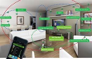 Smart Home Standards : zigbee the standard for smart home applications ~ Lizthompson.info Haus und Dekorationen