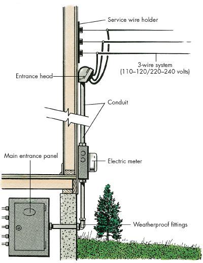 Electrical Service Entrance Wiring Diagram by How To Do Home Electrical Repairs Tips And Guidelines