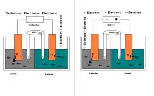 Electrolytic Cell Anode Cathode