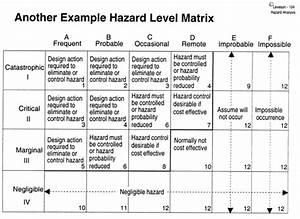Workplace Hazard Assessment Checklist Template Excel