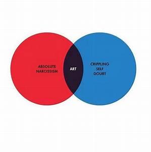 The Senseless Misuse Of The Venn Diagram