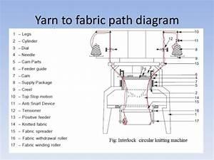Diagram Of Knitting Machine