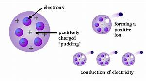 JJ Thomson's Atomic Model and Theory - Thomson's Experiment