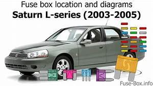 Fuse Box Location And Diagrams  Saturn L