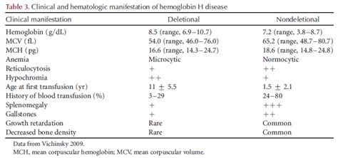 Alpha Thalassemia And Hemoglobin H