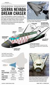 Sierra Nevada's Dream Chaser Space Plane (Infographic ...