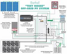 Home Solar Power System Design by Taking A Tiny House Off Grid Home Power Magazine