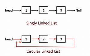 Circular Linked List Complete Implementation | Algorithms
