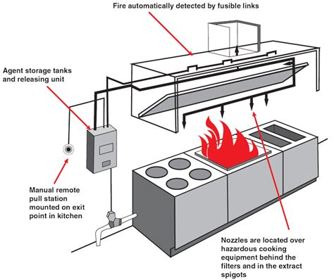 Kitchen Gas Suppression System by Kitchen System Safety Equipment Supplier And