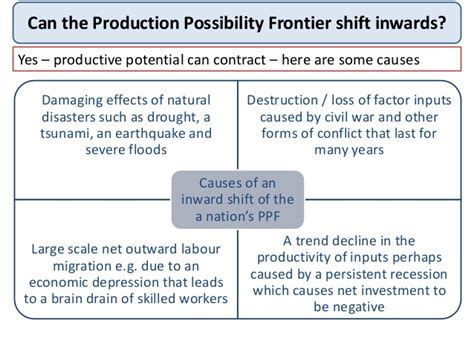 What Is Shift Lead by Production Possibility Diagrams