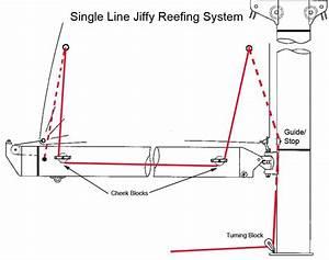 Jiffy Reefing System