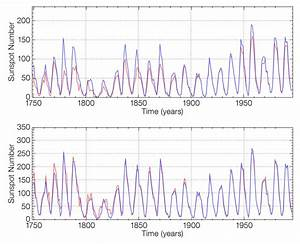 Corrected sunspot history suggests climate change not due ...