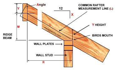 shed roof rafter calculator roof framing learn how to frame a roof and calculate