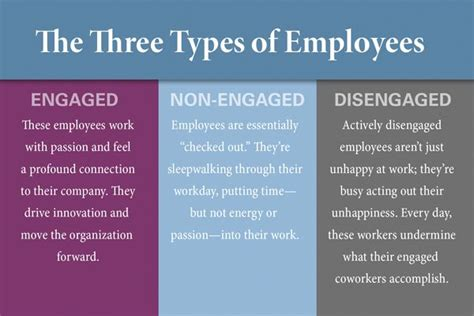 Best Quotes On Employee Engagement