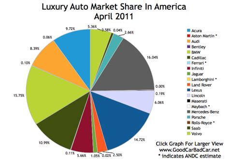 Luxury Auto Market Share In America  April 2011 Gcbc