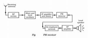 Radio Reception  Simple  Am And Fm Receiver
