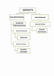 Manual De Procesos Y Procedimientos De Aroma A Cafe Real