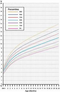 Baby Growth Curve Chart Our Obsession With Infant Growth Charts May Be Fuelling