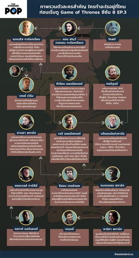 อีก 5 แหล่งที่เหลือตาม timeline น่าจะประกอบด้วย 3.moderna,4. ภาพรวมตัวละครสำคัญ ใครทำอะไรอยู่ที่ไหน ก่อนเริ่มดู Game of Thrones ซีซัน 8 EP.3 - THE STANDARD