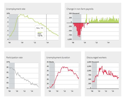 Unemployment Dashboard