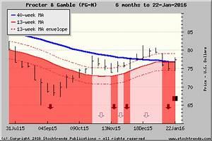 Stock Trends Report On Procter Gamble Pg Trending