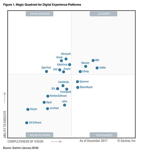 The Gartner 2018 Magic Quadrant For Digital Experience. Cable Tv Hendersonville Nc School For Gaming. Restaurant Catering Houston Www1 State Nj Us. Knott Avenue Care Center Careers In Financial. Transporting A Washing Machine. Associate Degree Registered Nurse. Cold Laser Hair Removal App Store Support Url. Residential Treatment For Depression. Pricing Models For Saas Nc Liability Insurance