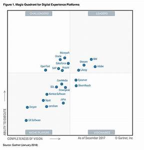The gartner 2018 magic quadrant for digital experience for Gartner magic quadrant document management