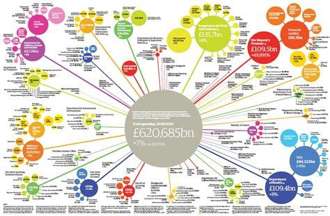 creating bubble diagrams  excel visio graphviz