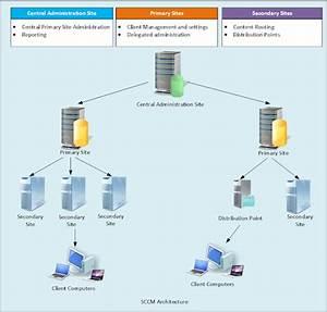 Blog  Sccm  System Center Configuration Manager