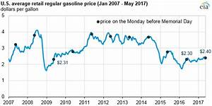 Diesel Price Increase Chart Gasoline Prices Ahead Of Memorial Day Are Higher Than 2016