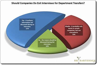 Poll Exit Reason Results Transfer Interviews Interview