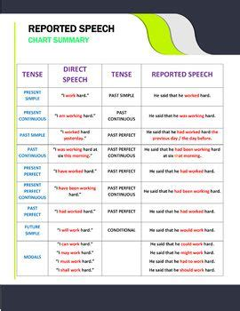 excellent   learn  teach reported speech chart