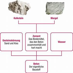 Was Ist Beton : was ist zement schweizer zement ~ Frokenaadalensverden.com Haus und Dekorationen
