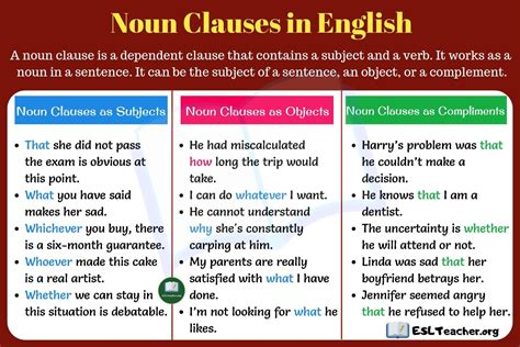 Noun clauses can function as subjects, objects, or complements. Pin on English Grammar