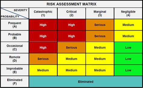 risk matrix how can risks be classified as per the risk assessment matrix
