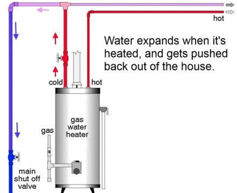 how to fix a leak under the why the relief valve at the water heater is leaking and