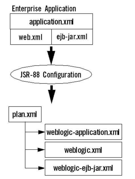 Understanding WebLogic Server Deployment
