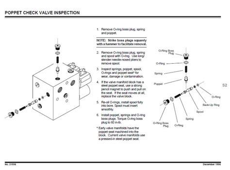 sticky spool poppet valve plowsite