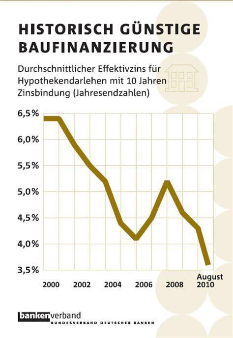 Rechtzeitig Anschlussfinanzierung Fuer Guenstige Zinsen Regeln by Schuldenfalle Bei Falscher Tilgung Immobilienkredite