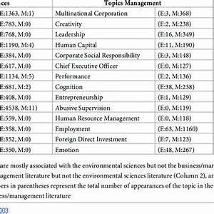 Flow Chart Https Doi Org 10 1371 Journal Pone 0242283