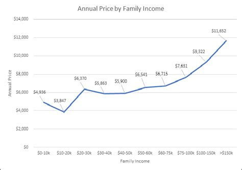 what is the market price of daycare and preschool 986 | figure 22