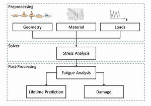 Flowchart For The Fatigue Analysis Of The Tested Welded