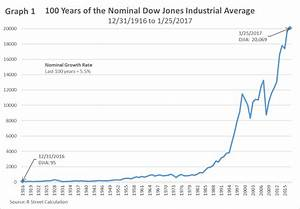 What Dow 20,000 looks like in inflation-adjusted terms | R ...