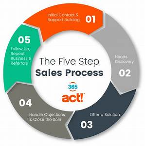 The 7 Steps Sales Process