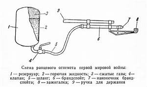 Russian Portable Flamethrower