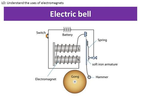 lo understand the uses of electromagnets ppt