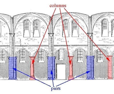 Pier Vs Peer by What Is The Difference Between Pier And Column Quora
